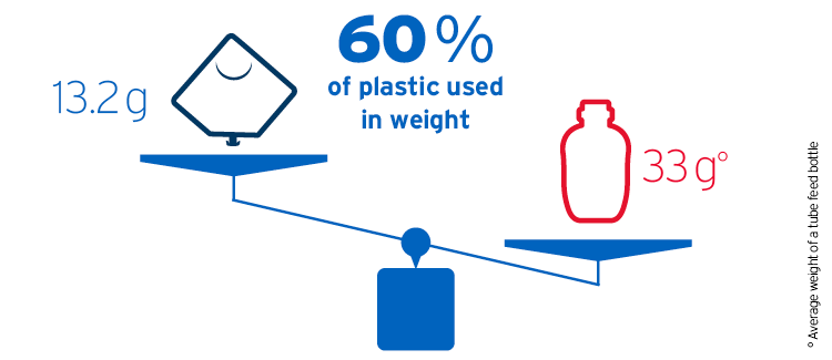 plastic save weight